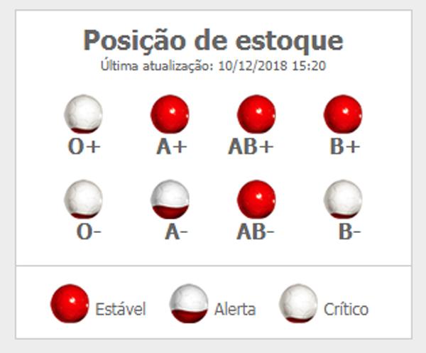 Fundação PróSangue - Posição de Estoque Dez/2018