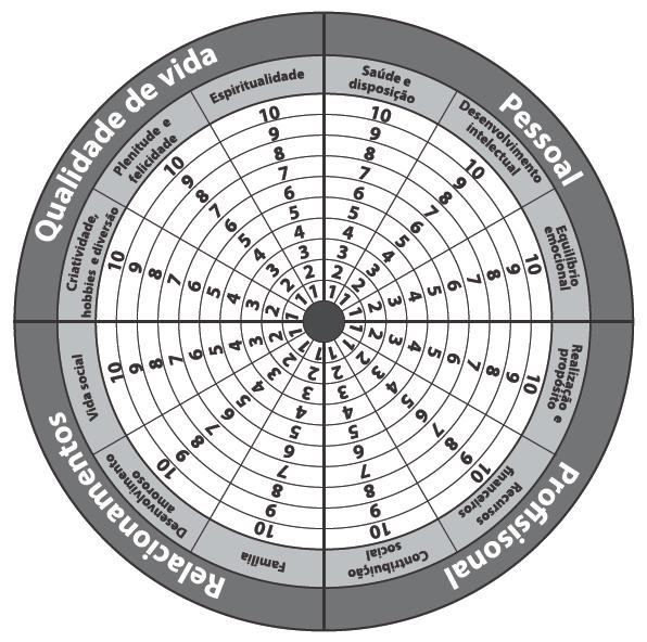 Roda da Vida - Planejamento Pessoal